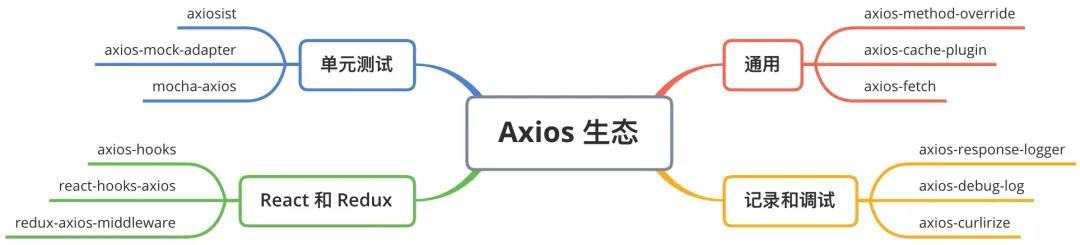 总结Axios的核心知识点