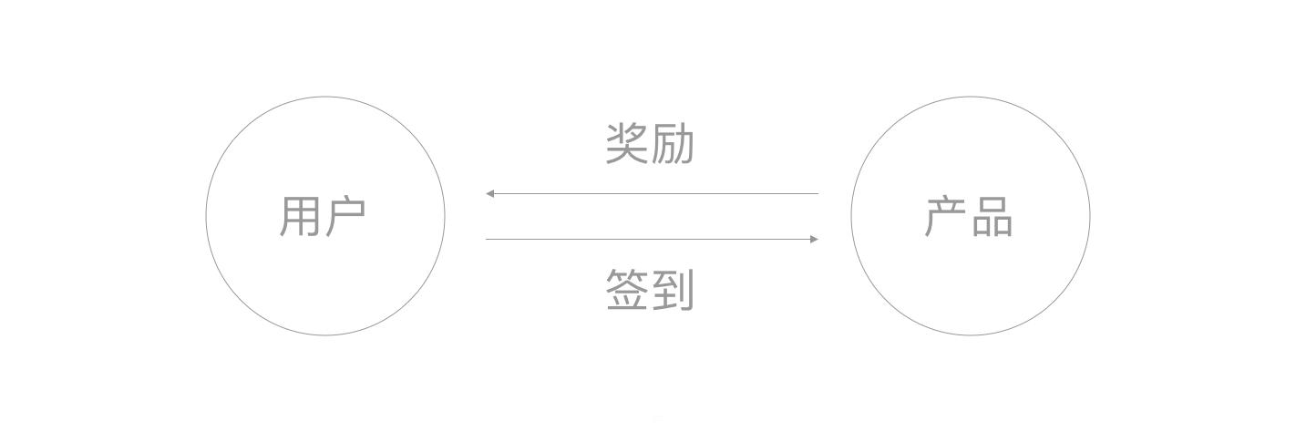 """设计师们是否真的了解""""签到""""这个功能?"""