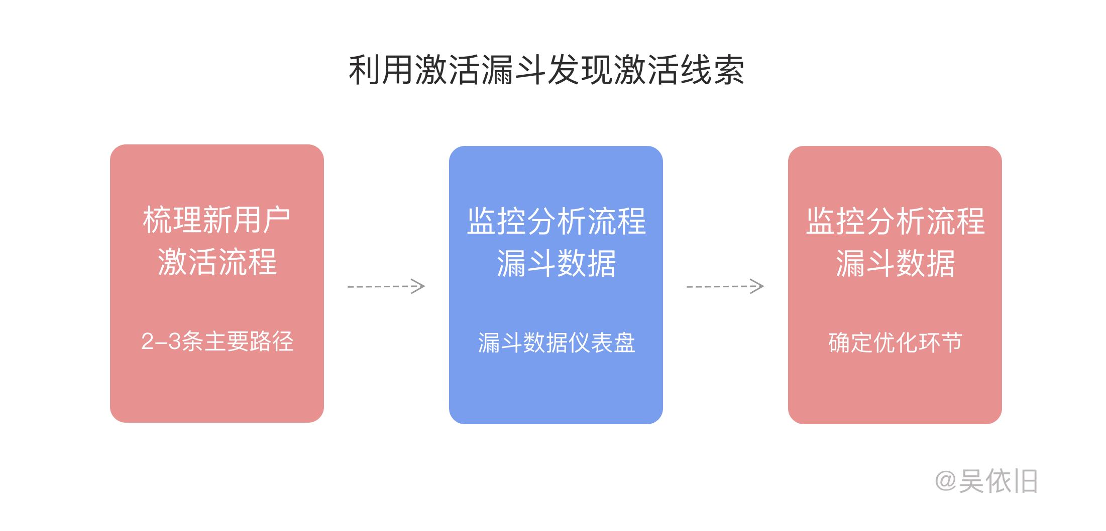 如何留住和转化用户?产品经理分享了关于用户激活的思考以及方法