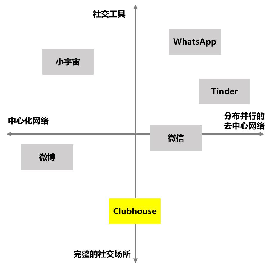 系统分析Clubhouse的内在逻辑与设计细节
