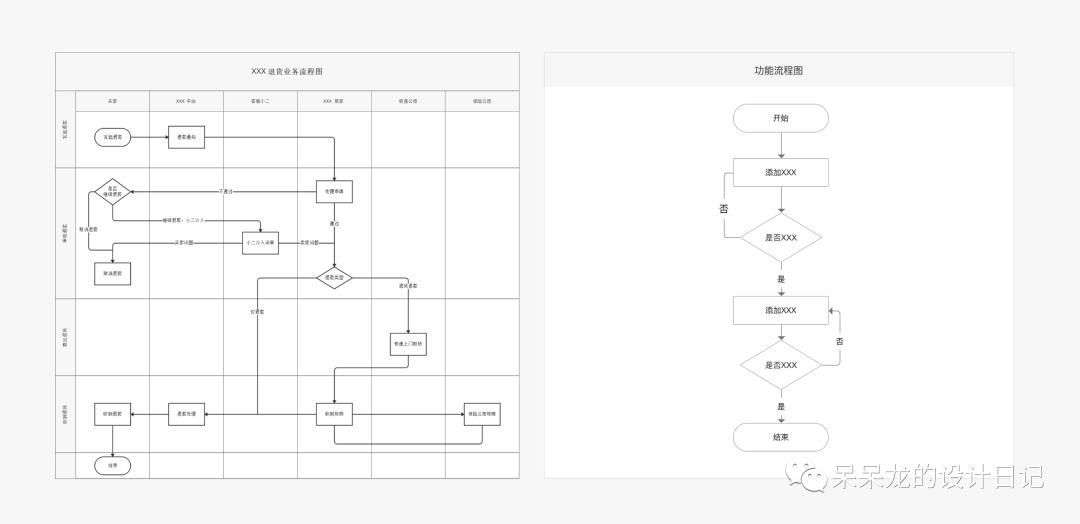 产品经理如何撰写一份专业的交互设计文档?